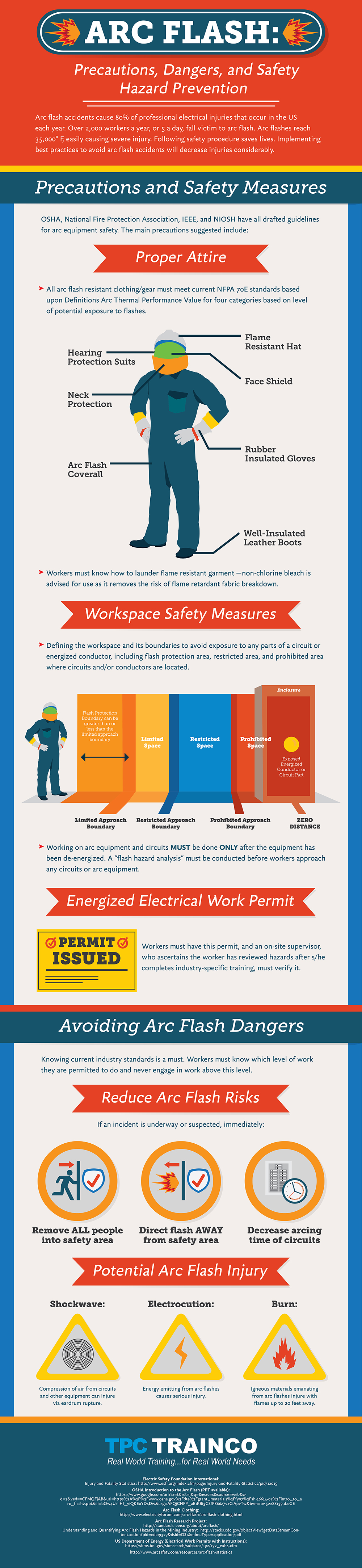 Arc Flash Precautions, Dangers and Safety